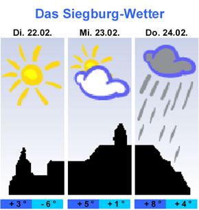 Wetter 53721