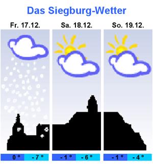 Siegburg Wetter