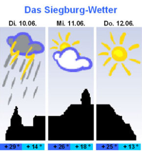 Ffb Wetter