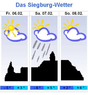 Wetter Heute Siegburg