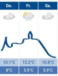Das Siegburg-Wetter