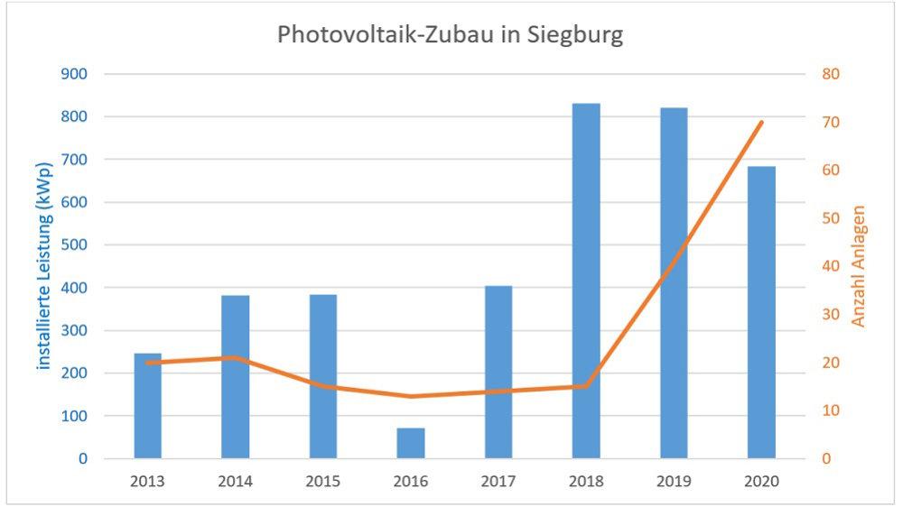Statistik für den Photovoltaik-Zubau in Siegburg