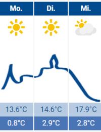 Das Siegburg Wetter