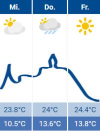 Wetter Siegburg
